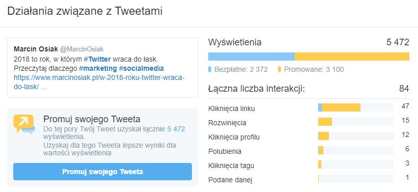 Reklama naTwitterze może być skuteczna: wyniki kampanii